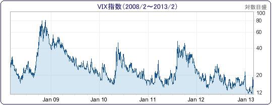 Vix 恐怖 指数 と は